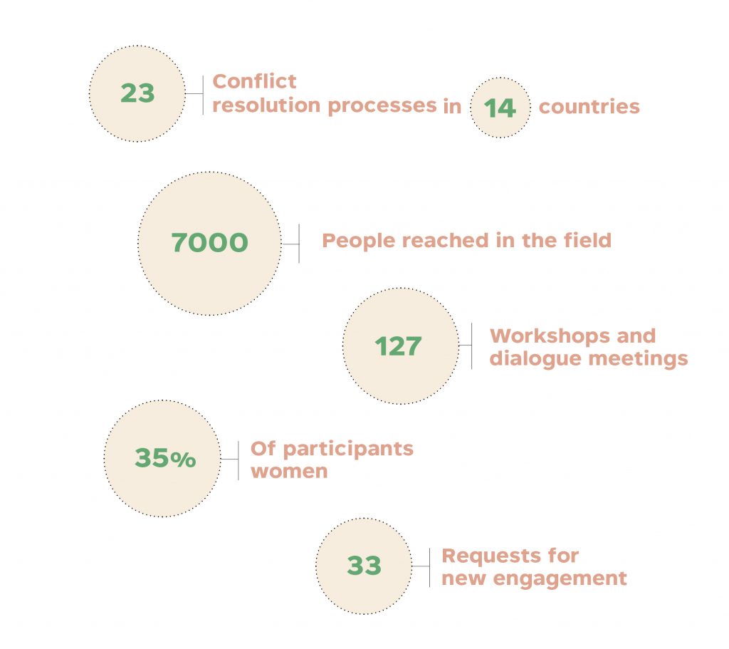 Key figures of CMI's programme during 2015.